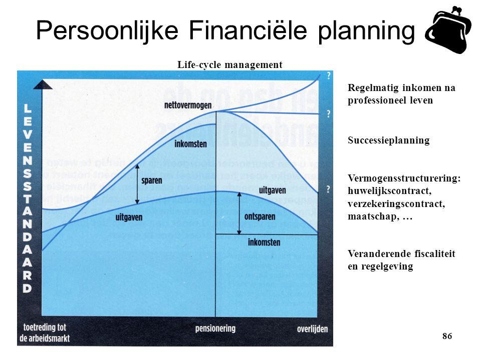 86 Persoonlijke Financiële planning Life-cycle management Regelmatig inkomen na professioneel leven Successieplanning Vermogensstructurering: huwelijk