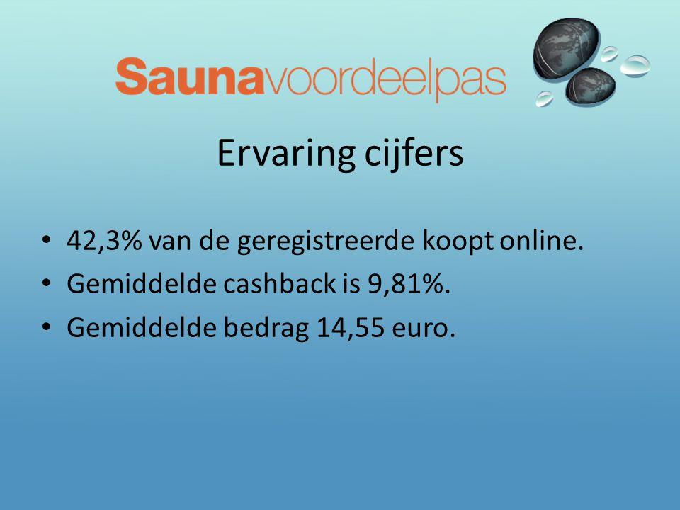 Ervaring cijfers • 42,3% van de geregistreerde koopt online. • Gemiddelde cashback is 9,81%. • Gemiddelde bedrag 14,55 euro.