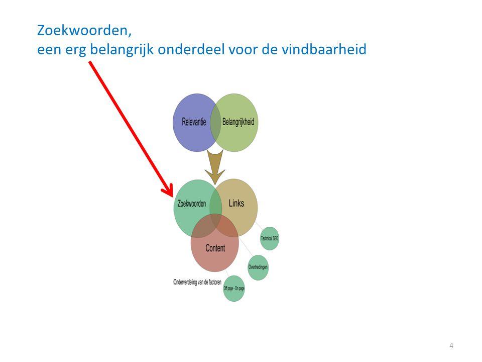 Zoekwoorden – relevant voor de vindbaarheid Zoekwoorden/zoekzinnen: Dit zijn de termen die de gebruiker ingeeft in de zoekbalk van de zoekmachine.