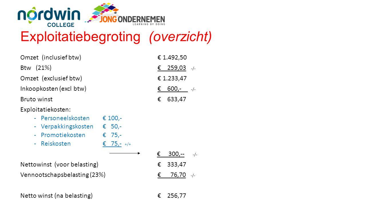 Exploitatiebegroting (overzicht) Omzet (inclusief btw) € 1.492,50 Btw (21%)€ 259,03 -/- Omzet (exclusief btw) € 1.233,47 Inkoopkosten (excl btw)€ 600,