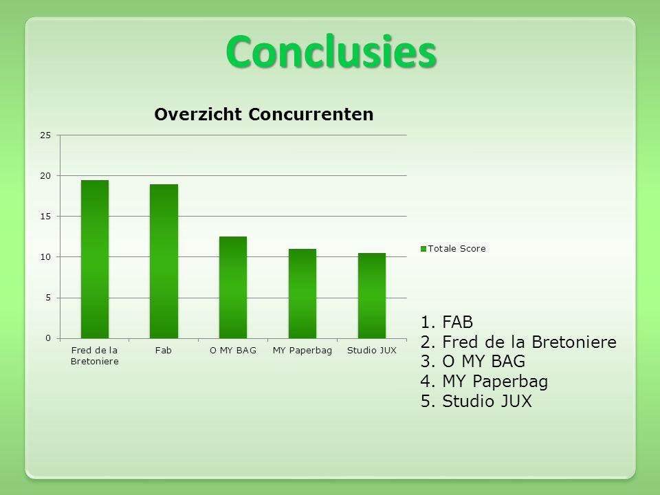 Conclusies 1. FAB 2. Fred de la Bretoniere 3. O MY BAG 4. MY Paperbag 5. Studio JUX