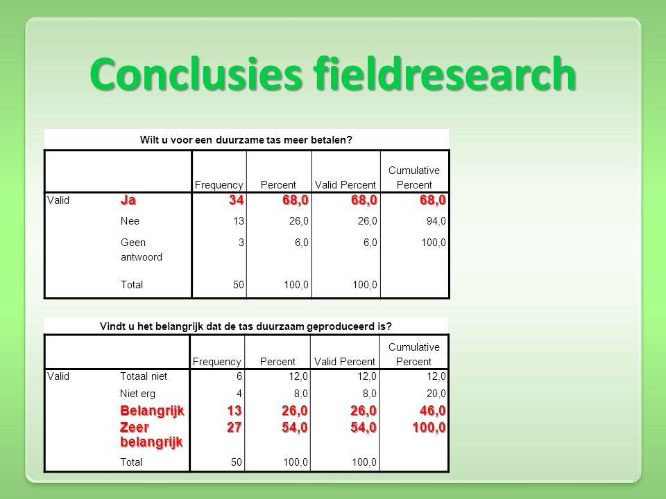 Conclusies fieldresearch Wilt u voor een duurzame tas meer betalen? FrequencyPercentValid Percent Cumulative Percent ValidJa3468,068,068,0 Nee1326,0 9
