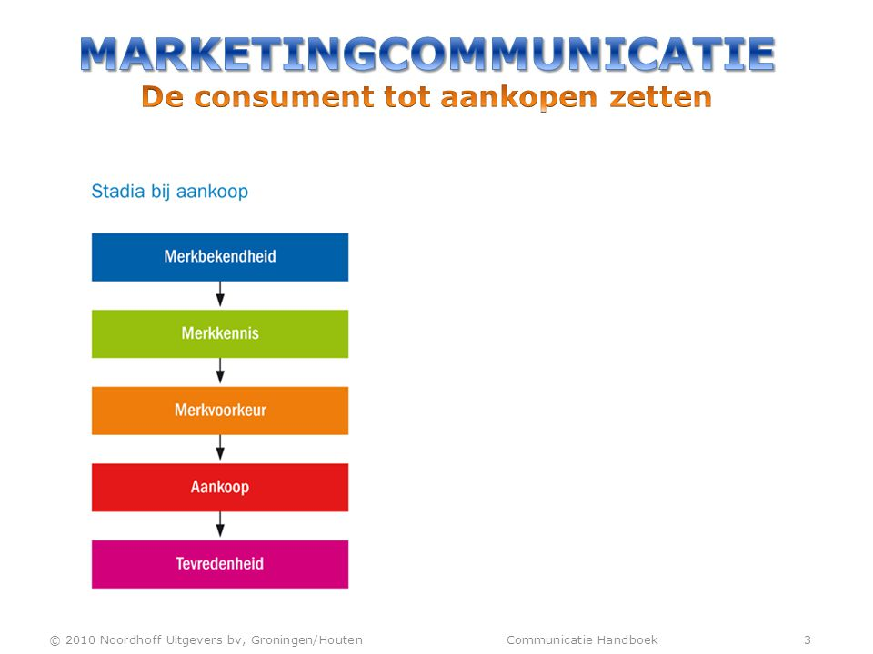 © 2010 Noordhoff Uitgevers bv, Groningen/Houten Communicatie Handboek 3