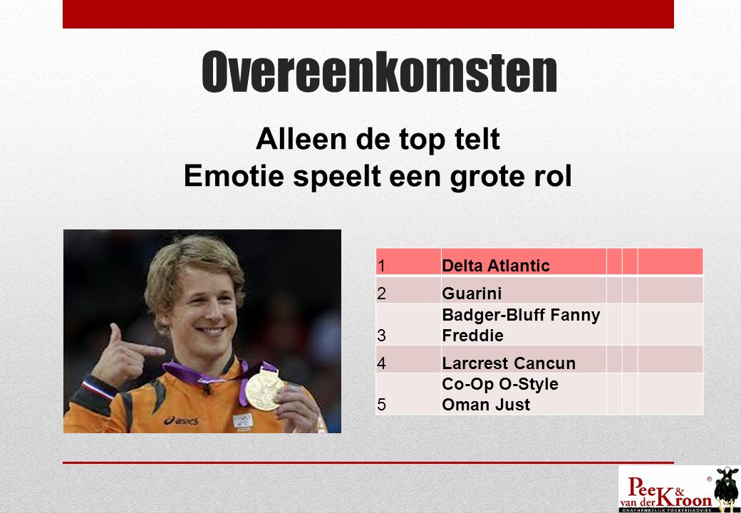 Overeenkomsten 1Delta Atlantic 2Guarini 3 Badger-Bluff Fanny Freddie 4Larcrest Cancun 5 Co-Op O-Style Oman Just Alleen de top telt Emotie speelt een g