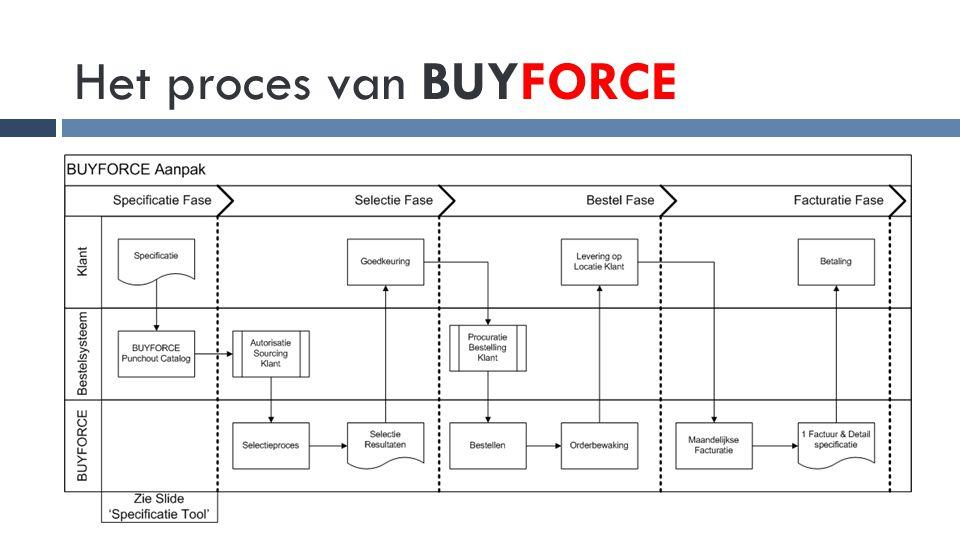 Het proces van BUYFORCE