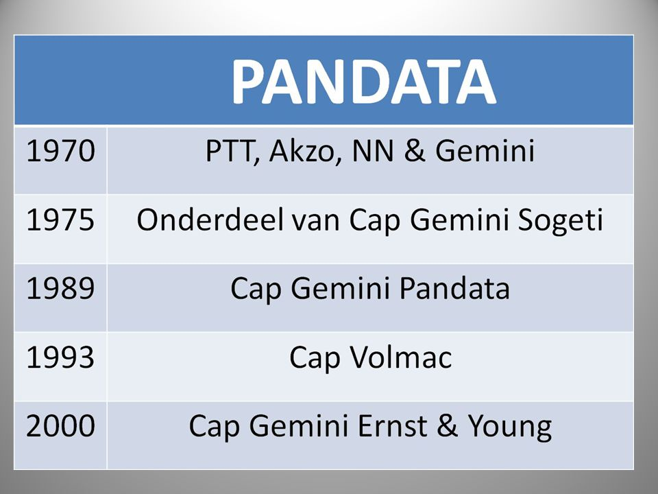 PANDATA 1970PTT, Akzo, NN & Gemini 1975Onderdeel van Cap Gemini Sogeti 1989Cap Gemini Pandata 1993Cap Volmac 2000Cap Gemini Ernst & Young