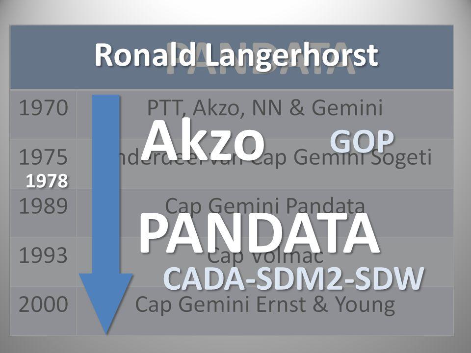 Ronald Langerhorst Akzo 1978 PANDATA GOP CADA-SDM2-SDW