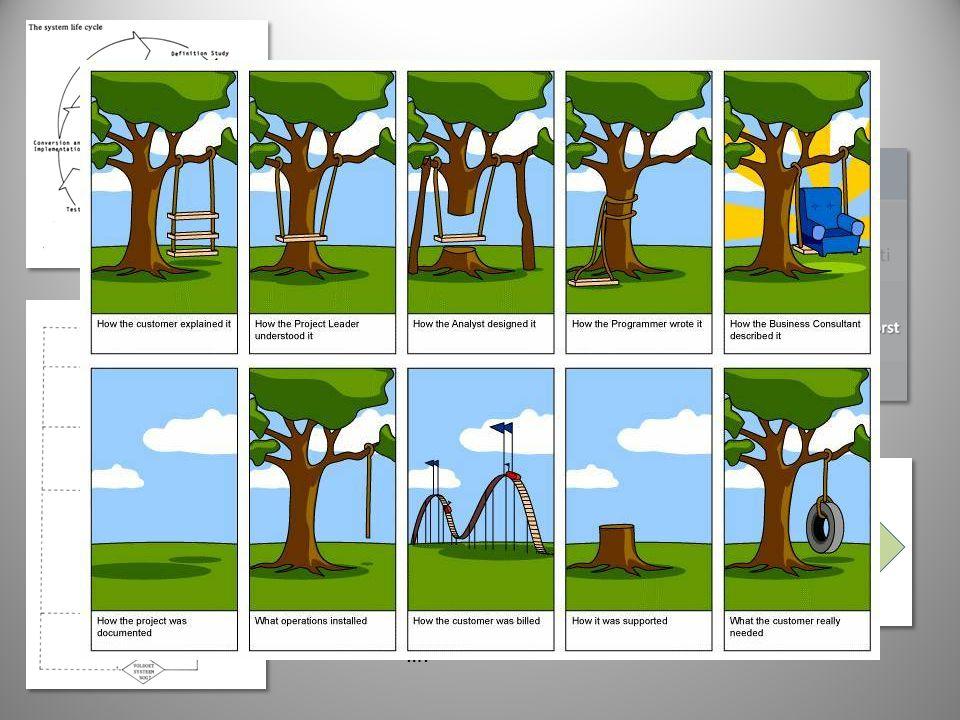 Kenmerken 1 Definition Study 2 Preliminary Design 3 Detail Design 4 Program & Human job development ….