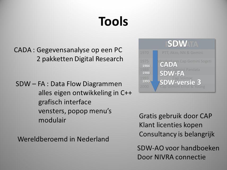 Tools CADA : Gegevensanalyse op een PC 2 pakketten Digital Research SDW – FA : Data Flow Diagrammen alles eigen ontwikkeling in C++ grafisch interface vensters, popop menu's modulair Wereldberoemd in Nederland Gratis gebruik door CAP Klant licenties kopen Consultancy is belangrijk SDW-AO voor handboeken Door NIVRA connectie
