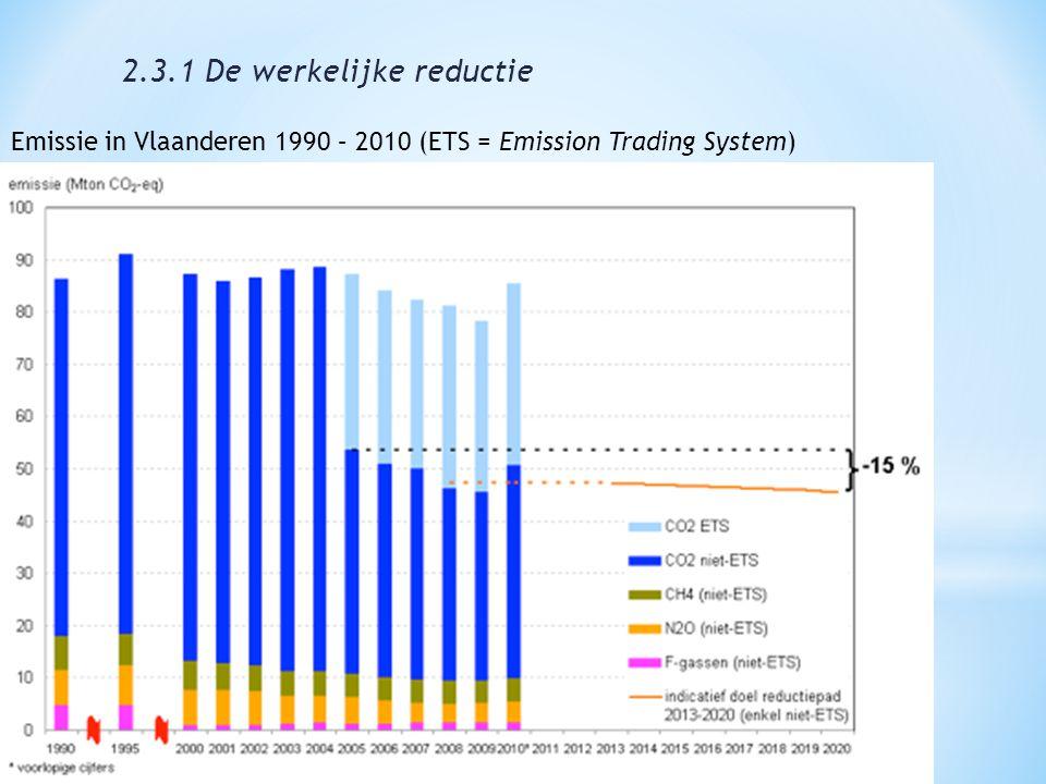 Emissie in Vlaanderen 1990 – 2010 (ETS = Emission Trading System) 2.3.1 De werkelijke reductie