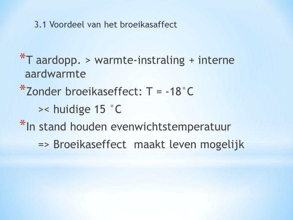 * T aardopp. > warmte-instraling + interne aardwarmte * Zonder broeikaseffect: T = -18°C >< huidige 15 °C * In stand houden evenwichtstemperatuur => B
