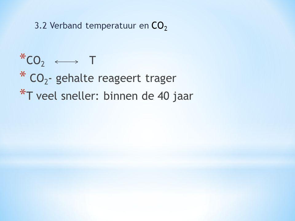 * CO 2 T * CO 2 - gehalte reageert trager * T veel sneller: binnen de 40 jaar 3.2 Verband temperatuur en CO 2