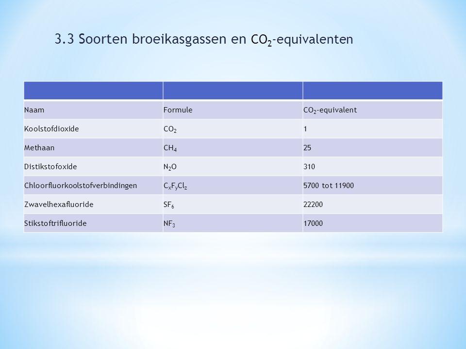 NaamFormuleCO 2 -equivalent KoolstofdioxideCO 2 1 MethaanCH 4 25 DistikstofoxideN2ON2O310 ChloorfluorkoolstofverbindingenC x F y Cl z 5700 tot 11900 ZwavelhexafluorideSF 6 22200 StikstoftrifluorideNF 3 17000 3.3 Soorten broeikasgassen en CO 2 -equivalenten