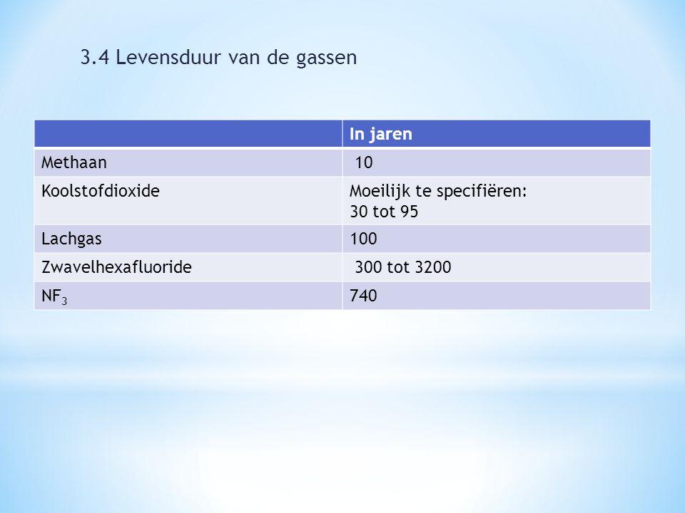 In jaren Methaan 10 KoolstofdioxideMoeilijk te specifiëren: 30 tot 95 Lachgas100 Zwavelhexafluoride 300 tot 3200 NF 3 740 3.4 Levensduur van de gassen