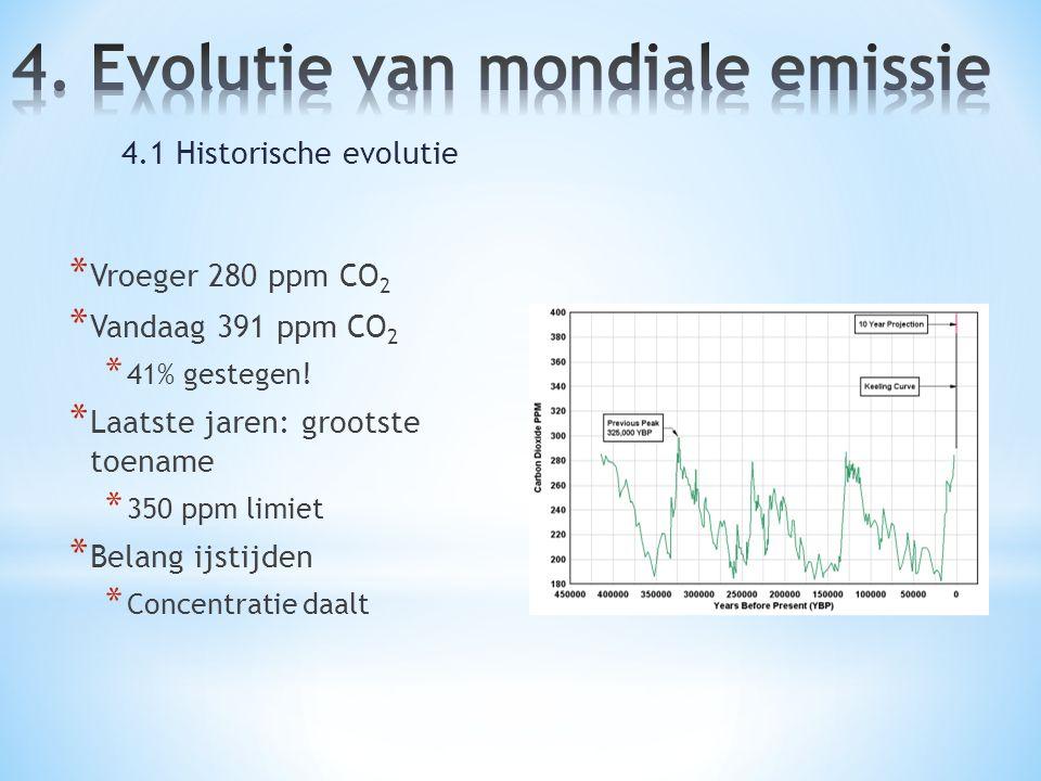 * Vroeger 280 ppm CO 2 * Vandaag 391 ppm CO 2 * 41% gestegen! * Laatste jaren: grootste toename * 350 ppm limiet * Belang ijstijden * Concentratie daa