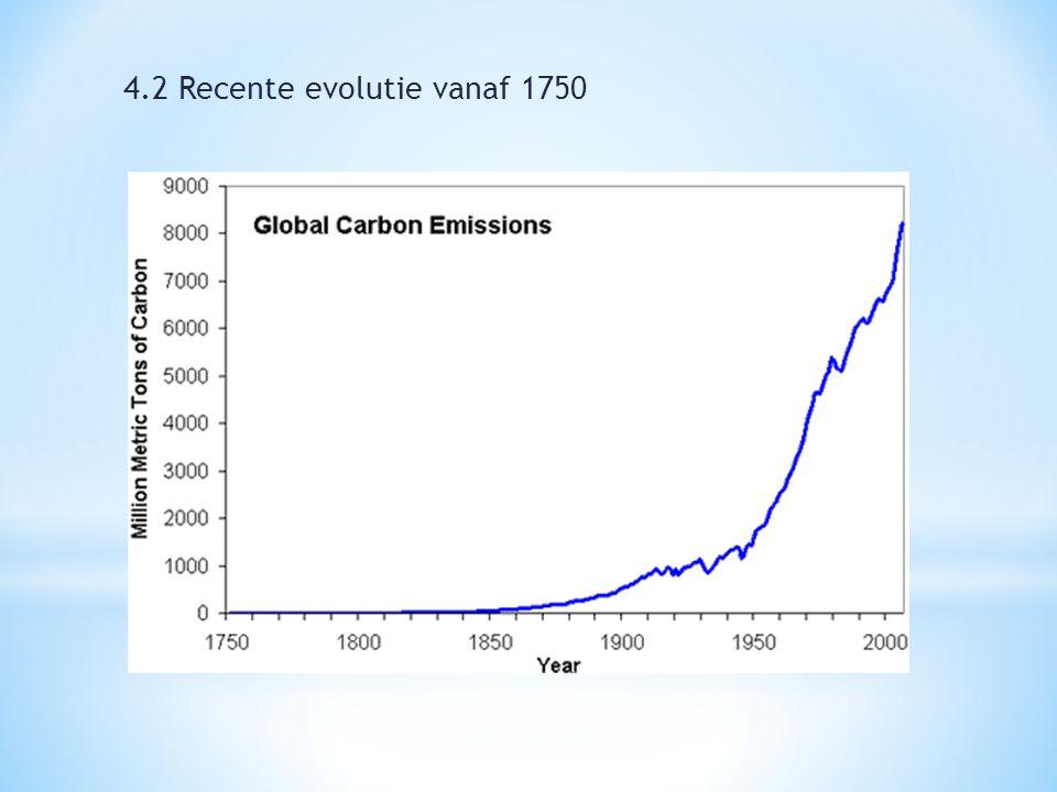 4.2 Recente evolutie vanaf 1750