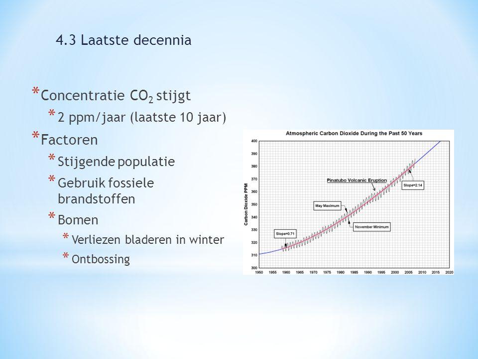 * Concentratie CO 2 stijgt * 2 ppm/jaar (laatste 10 jaar) * Factoren * Stijgende populatie * Gebruik fossiele brandstoffen * Bomen * Verliezen bladeren in winter * Ontbossing 4.3 Laatste decennia