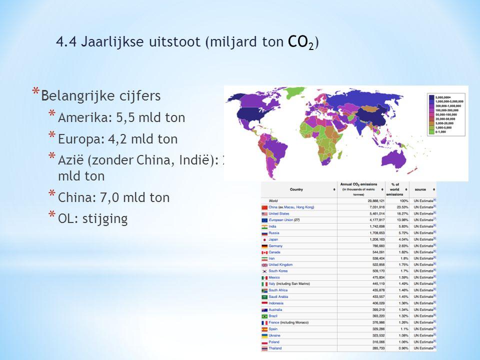 * Belangrijke cijfers * Amerika: 5,5 mld ton * Europa: 4,2 mld ton * Azië (zonder China, Indië): 2 mld ton * China: 7,0 mld ton * OL: stijging 4.4 Jaarlijkse uitstoot (miljard ton CO 2 )