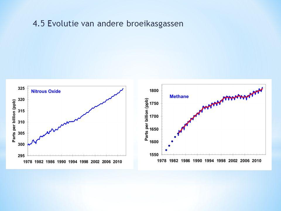 4.5 Evolutie van andere broeikasgassen