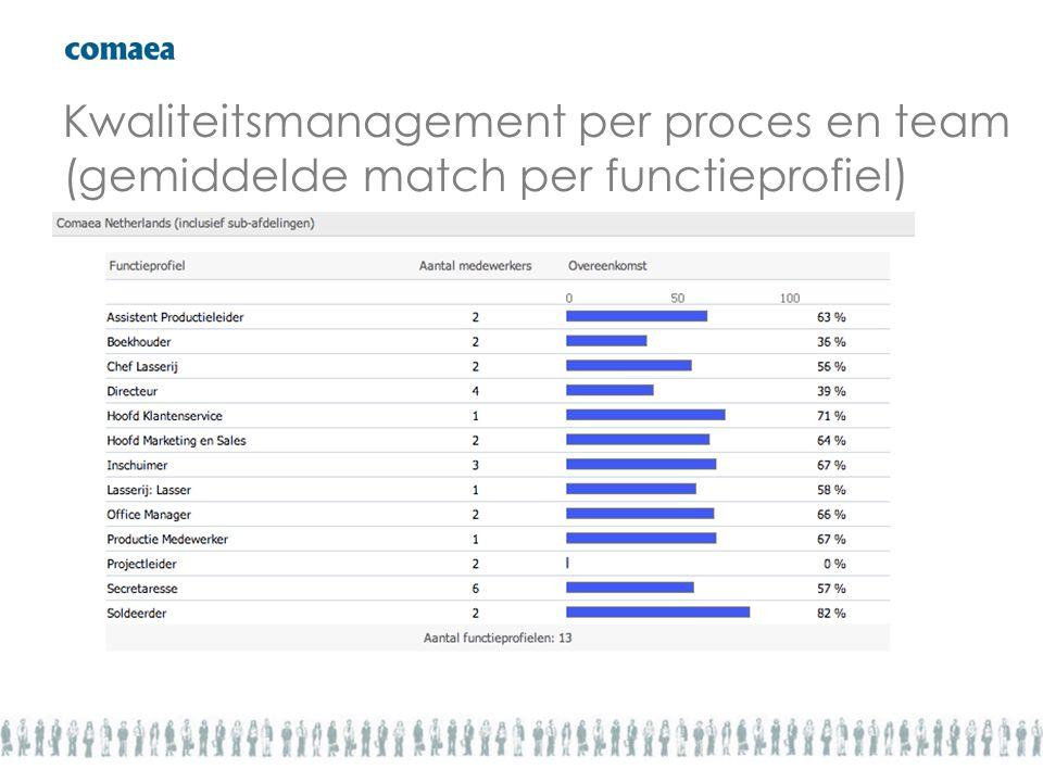 Kwaliteitsmanagement per proces en team (gemiddelde match per functieprofiel)
