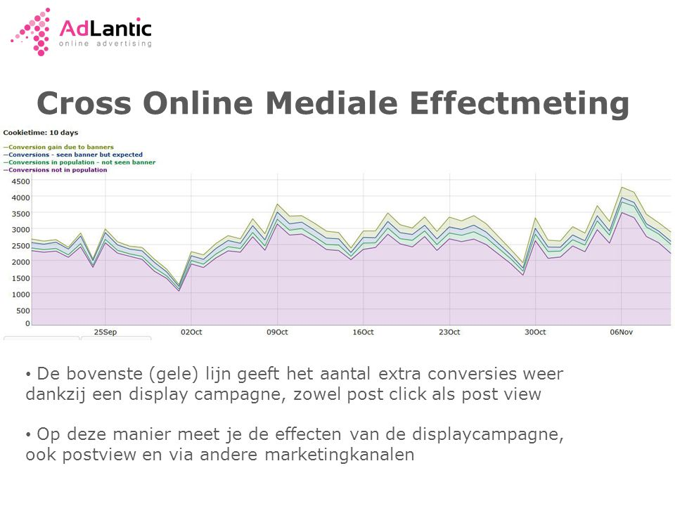 Cross Online Mediale Effectmeting • De bovenste (gele) lijn geeft het aantal extra conversies weer dankzij een display campagne, zowel post click als post view • Op deze manier meet je de effecten van de displaycampagne, ook postview en via andere marketingkanalen