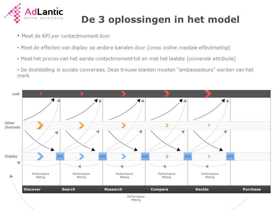 De 3 oplossingen in het model • Meet de KPI per contactmoment door • Meet de effecten van display op andere kanalen door (cross online mediale effectmeting) • Meet het proces van het eerste contactmoment tot en met het laatste (conversie attributie) • De doelstelling is sociale conversies.