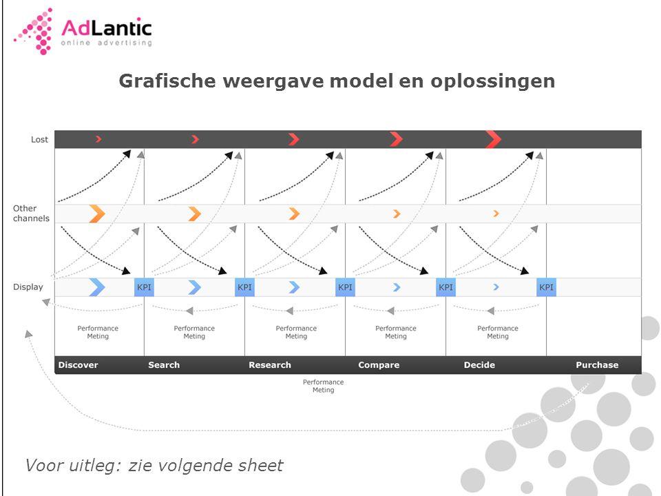 Grafische weergave model en oplossingen Voor uitleg: zie volgende sheet