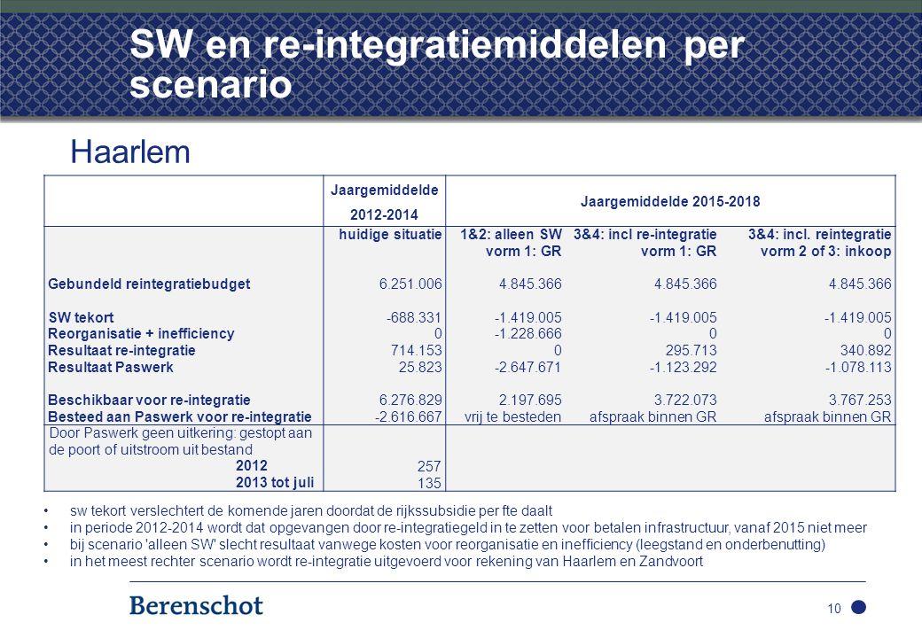 SW en re-integratiemiddelen per scenario 10 Haarlem Jaargemiddelde 2012-2014 Jaargemiddelde 2015-2018 huidige situatie 1&2: alleen SW3&4: incl re-integratie3&4: incl.