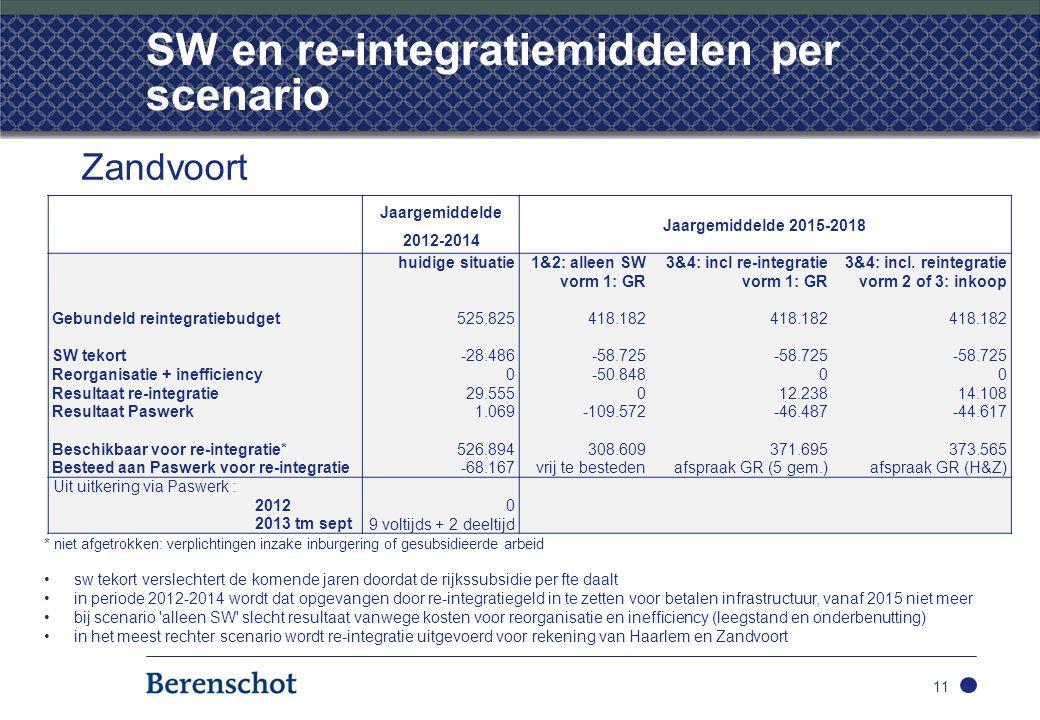 SW en re-integratiemiddelen per scenario 11 Zandvoort Jaargemiddelde 2012-2014 Jaargemiddelde 2015-2018 huidige situatie 1&2: alleen SW3&4: incl re-integratie3&4: incl.