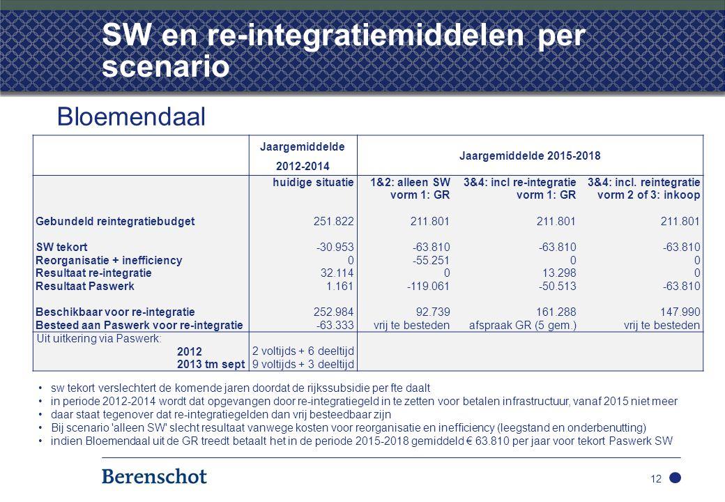 SW en re-integratiemiddelen per scenario 12 Bloemendaal Jaargemiddelde 2012-2014 Jaargemiddelde 2015-2018 huidige situatie 1&2: alleen SW3&4: incl re-integratie3&4: incl.