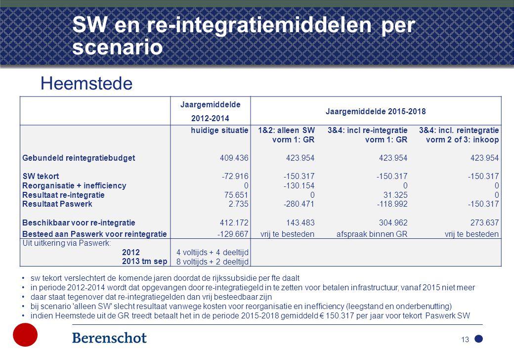 SW en re-integratiemiddelen per scenario 13 Heemstede Jaargemiddelde 2012-2014 Jaargemiddelde 2015-2018 huidige situatie 1&2: alleen SW3&4: incl re-integratie 3&4: incl.