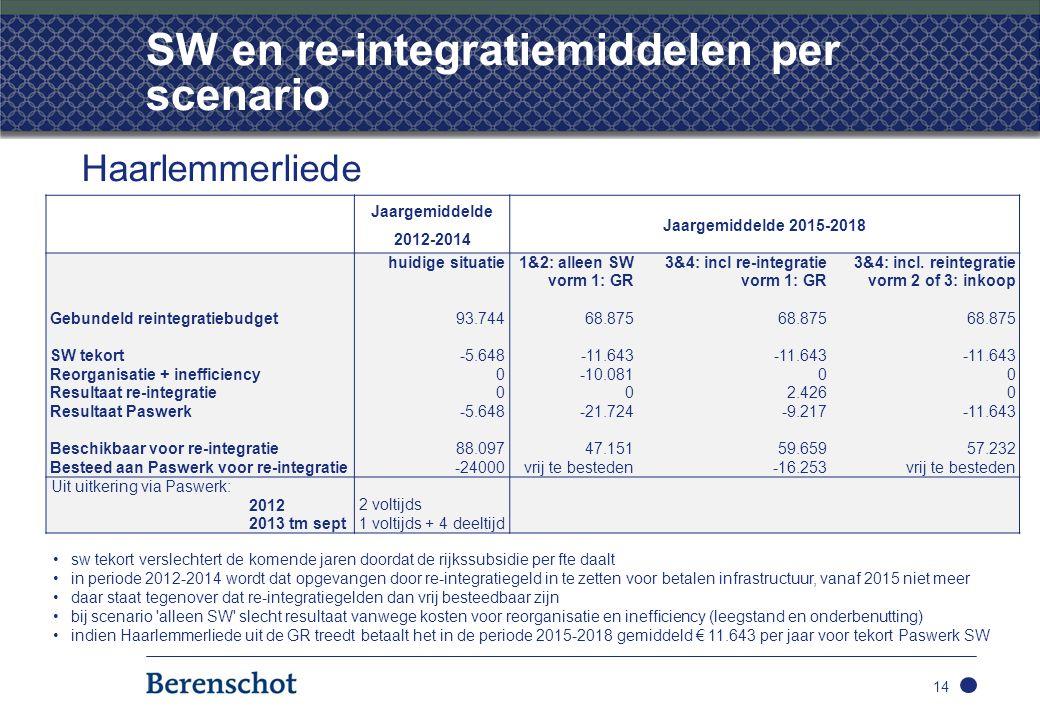 SW en re-integratiemiddelen per scenario 14 Haarlemmerliede Jaargemiddelde 2012-2014 Jaargemiddelde 2015-2018 huidige situatie 1&2: alleen SW3&4: incl re-integratie3&4: incl.