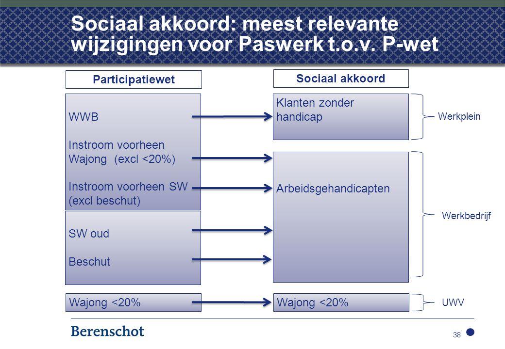 38 Sociaal akkoord: meest relevante wijzigingen voor Paswerk t.o.v.
