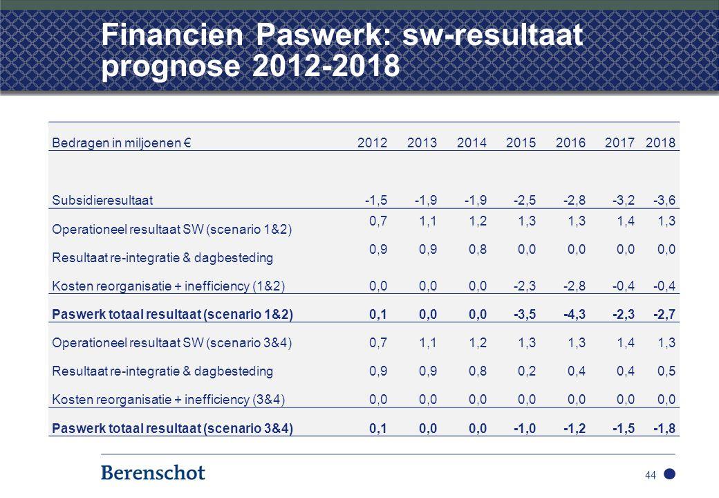 Financien Paswerk: sw-resultaat prognose 2012-2018 44 Bedragen in miljoenen €2012201320142015201620172018 Subsidieresultaat-1,5-1,9 -2,5-2,8-3,2-3,6 Operationeel resultaat SW (scenario 1&2) 0,71,11,21,3 1,41,3 Resultaat re-integratie & dagbesteding 0,9 0,80,0 Kosten reorganisatie + inefficiency (1&2)0,0 -2,3-2,8-0,4 Paswerk totaal resultaat (scenario 1&2)0,10,0 -3,5-4,3-2,3-2,7 Operationeel resultaat SW (scenario 3&4)0,71,11,21,3 1,41,3 Resultaat re-integratie & dagbesteding0,9 0,80,20,4 0,5 Kosten reorganisatie + inefficiency (3&4)0,0 Paswerk totaal resultaat (scenario 3&4)0,10,0 -1,0-1,2-1,5-1,8