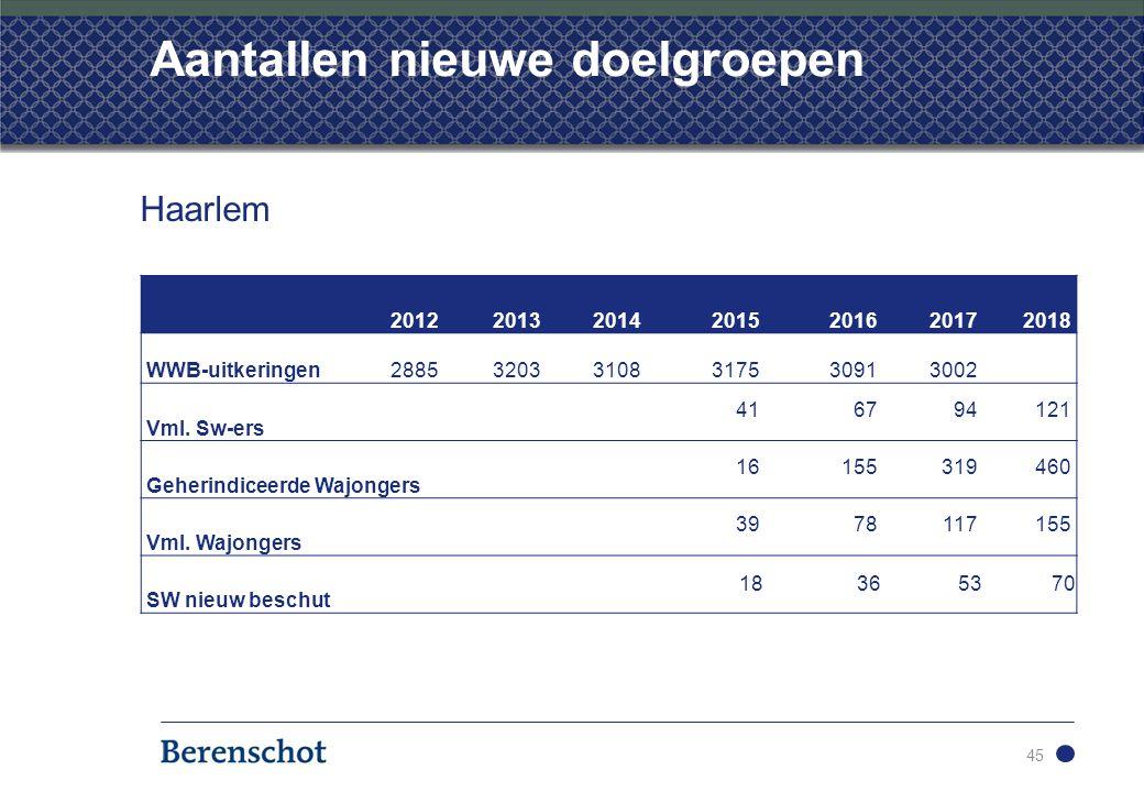 Aantallen nieuwe doelgroepen 45 2012201320142015201620172018 WWB-uitkeringen288532033108317530913002 Vml.