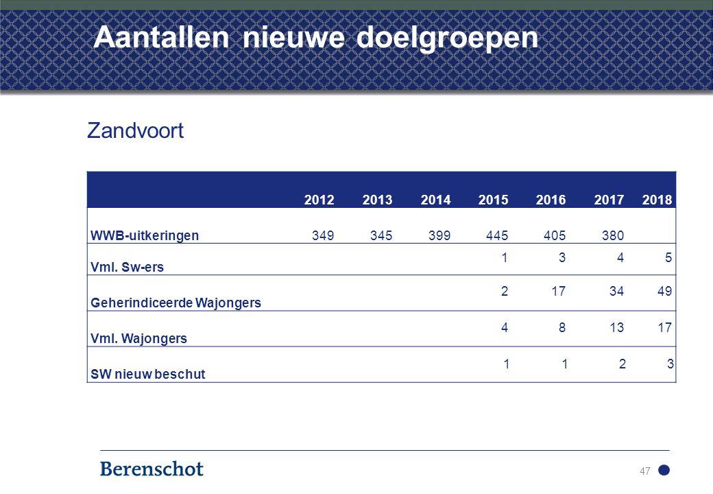 Aantallen nieuwe doelgroepen 47 Zandvoort 2012201320142015201620172018 WWB-uitkeringen349345399445405380 Vml.
