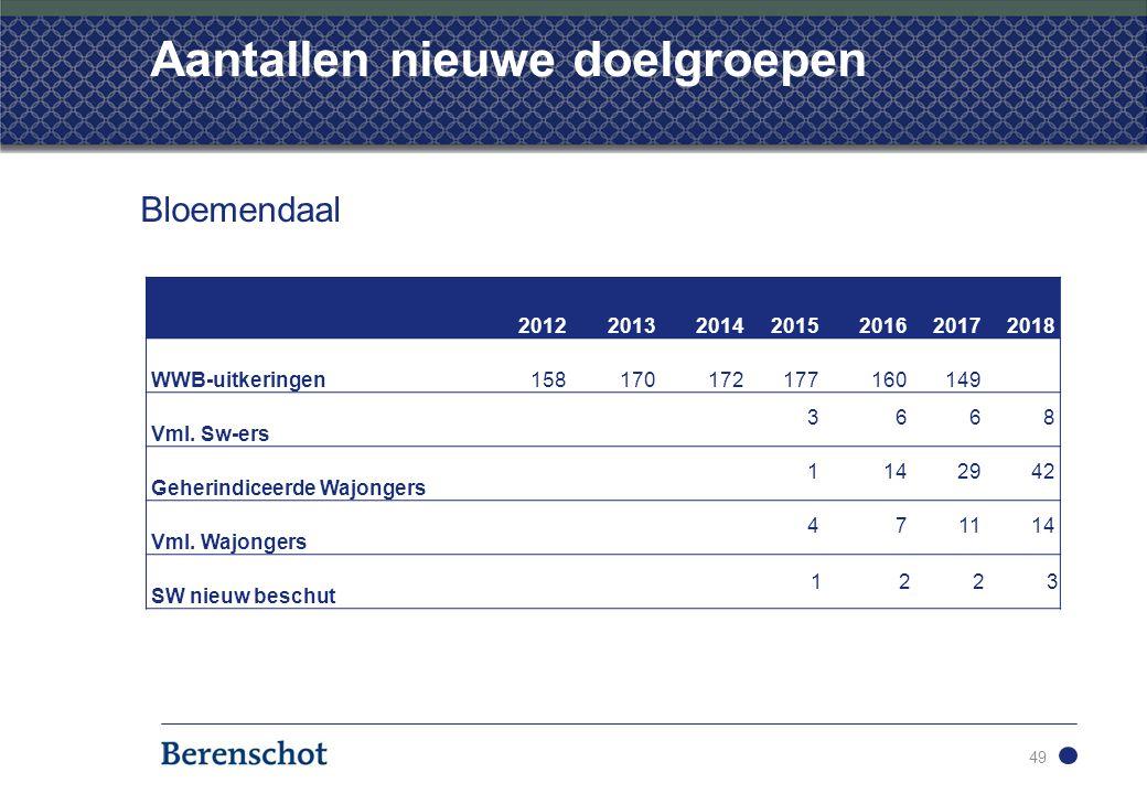 Aantallen nieuwe doelgroepen 49 Bloemendaal 2012201320142015201620172018 WWB-uitkeringen158170172177160149 Vml.