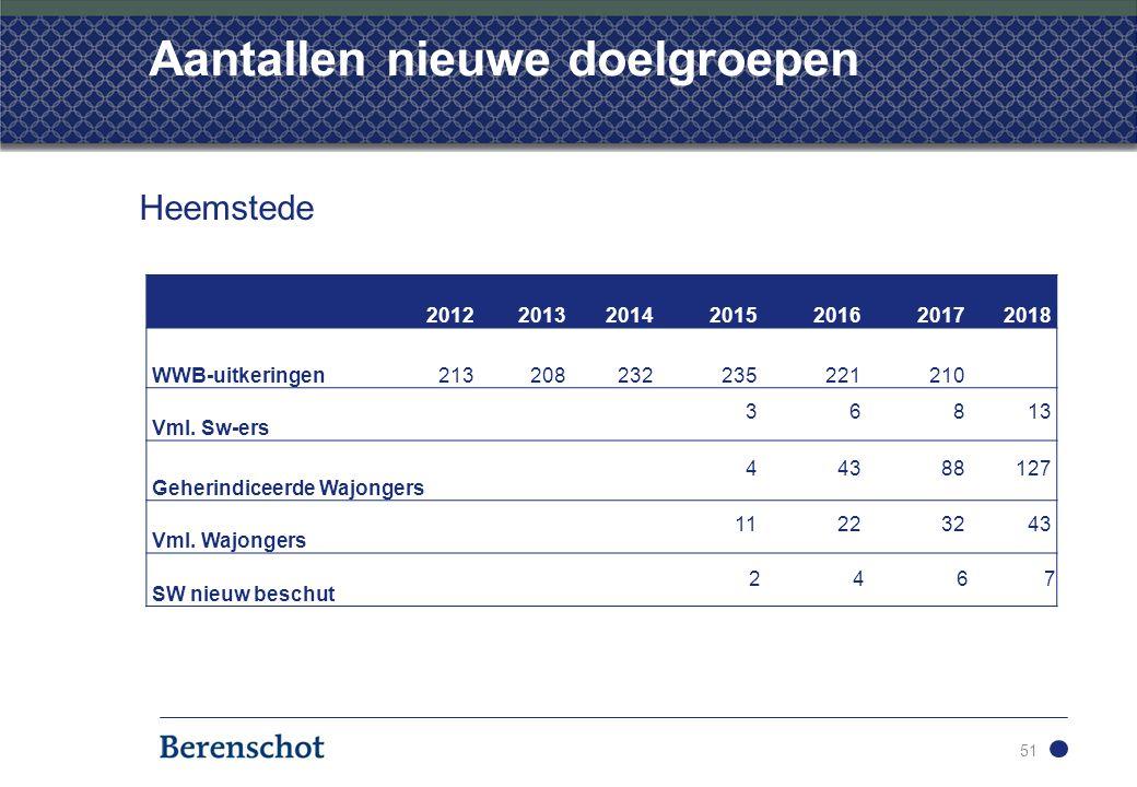Aantallen nieuwe doelgroepen 51 Heemstede 20122013201420152016 20172018 WWB-uitkeringen213208232235221210 Vml.