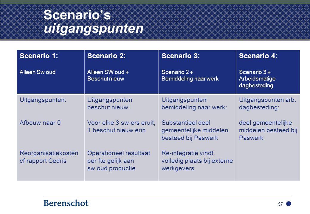 Scenario's uitgangspunten Scenario 1: Alleen Sw oud Scenario 2: Alleen SW oud + Beschut nieuw Scenario 3: Scenario 2 + Bemiddeling naar werk Scenario 4: Scenario 3 + Arbeidsmatige dagbesteding Uitgangspunten: Afbouw naar 0 Reorganisatiekosten cf rapport Cedris Uitgangspunten beschut nieuw: Voor elke 3 sw-ers eruit, 1 beschut nieuw erin Operationeel resultaat per fte gelijk aan sw oud productie Uitgangspunten bemiddeling naar werk: Substantieel deel gemeentelijke middelen besteed bij Paswerk Re-integratie vindt volledig plaats bij externe werkgevers Uitgangspunten arb.
