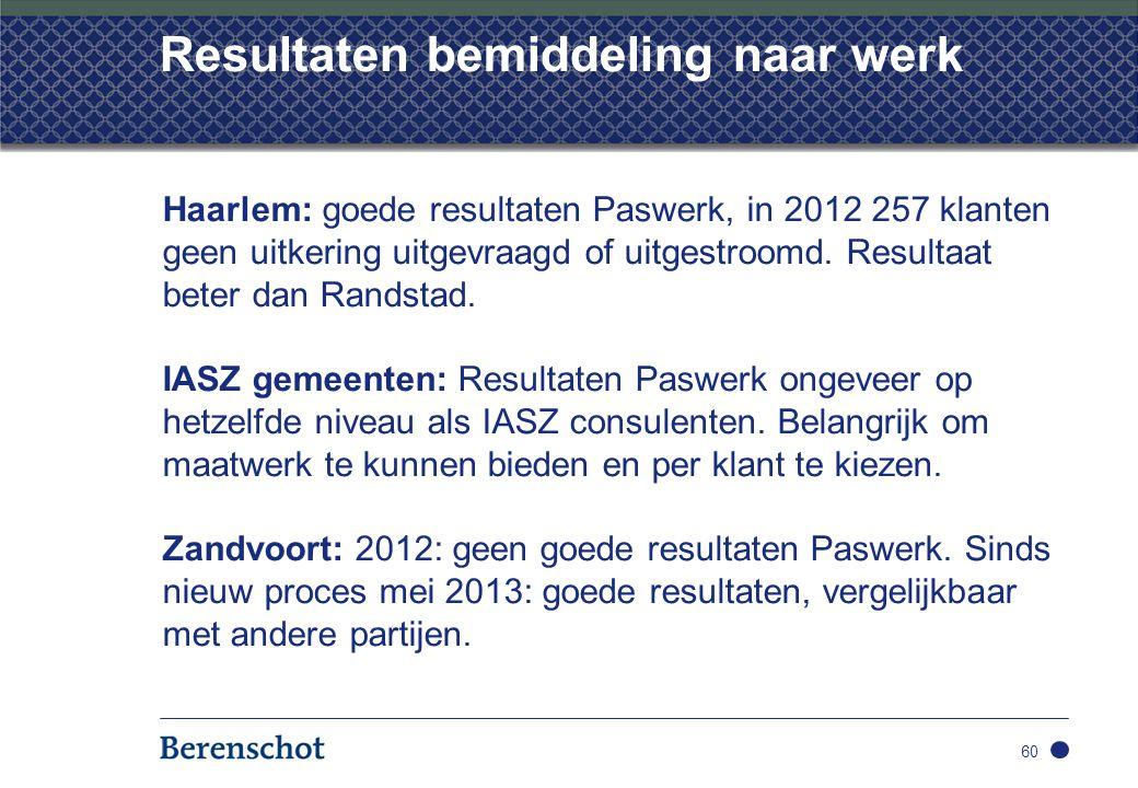Resultaten bemiddeling naar werk Haarlem: goede resultaten Paswerk, in 2012 257 klanten geen uitkering uitgevraagd of uitgestroomd.