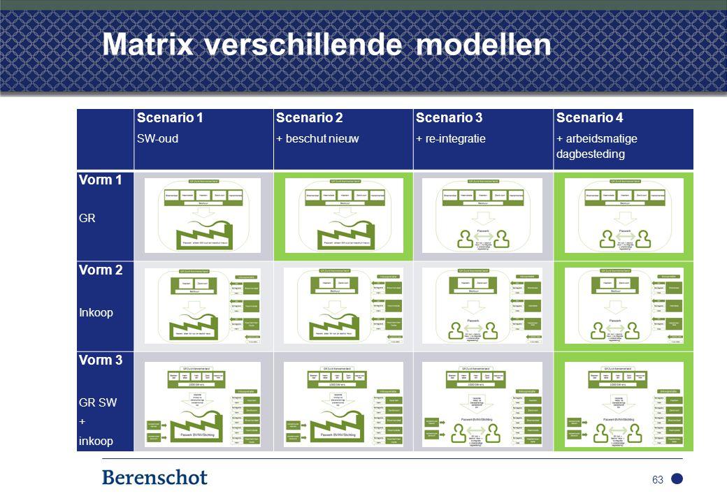 Matrix verschillende modellen 63 Scenario 1 SW-oud Scenario 2 + beschut nieuw Scenario 3 + re-integratie Scenario 4 + arbeidsmatige dagbesteding Vorm 1 GR Vorm 2 Inkoop Vorm 3 GR SW + inkoop