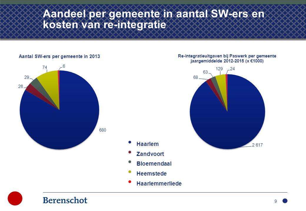 Aandeel per gemeente in aantal SW-ers en kosten van re-integratie 9 • Haarlem • Zandvoort • Bloemendaal • Heemstede • Haarlemmerliede