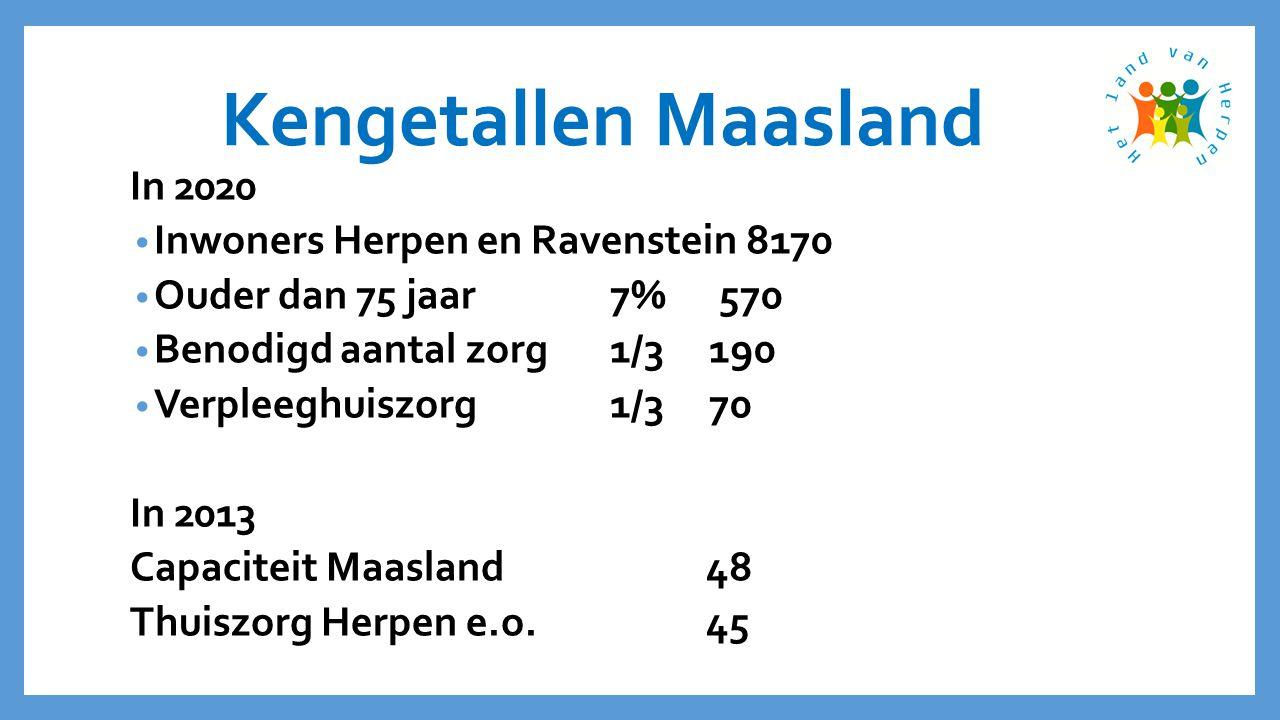 Kengetallen Maasland In 2020 • Inwoners Herpen en Ravenstein 8170 • Ouder dan 75 jaar7% 570 • Benodigd aantal zorg 1/3 190 • Verpleeghuiszorg1/3 70 In 2013 Capaciteit Maasland48 Thuiszorg Herpen e.o.45