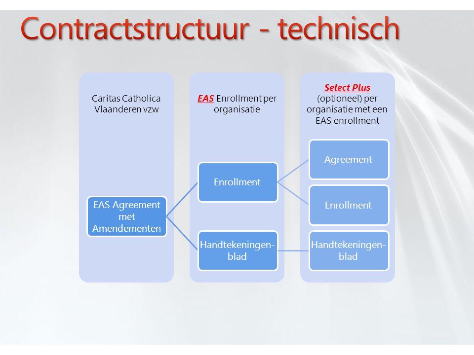 Select Plus (optioneel) per organisatie met een EAS enrollment EAS Enrollment per organisatie Caritas Catholica Vlaanderen vzw EAS Agreement met Amendementen EnrollmentAgreementEnrollment Handtekeningen - blad