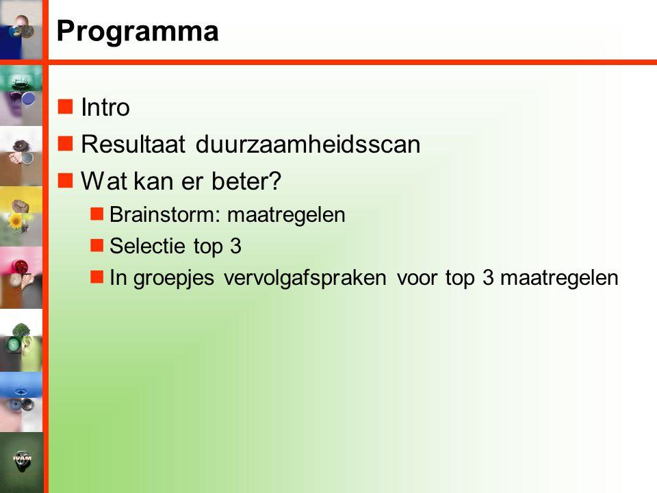 Programma  Intro  Resultaat duurzaamheidsscan  Wat kan er beter?  Brainstorm: maatregelen  Selectie top 3  In groepjes vervolgafspraken voor top