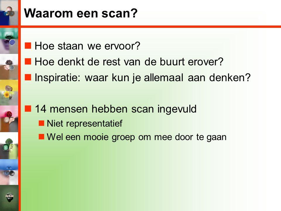 Waarom een scan?  Hoe staan we ervoor?  Hoe denkt de rest van de buurt erover?  Inspiratie: waar kun je allemaal aan denken?  14 mensen hebben sca