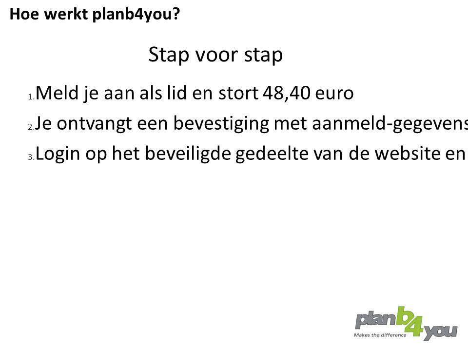 1. Meld je aan als lid en stort 48,40 euro 2. Je ontvangt een bevestiging met aanmeld-gegevens + je 1e witte blokje 3. Login op het beveiligde gedeelt