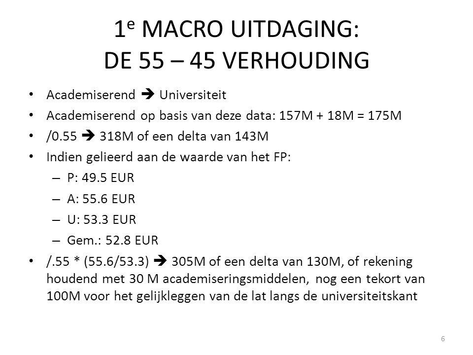 1 e MACRO UITDAGING: DE 55 – 45 VERHOUDING • Academiserend  Universiteit • Academiserend op basis van deze data: 157M + 18M = 175M • /0.55  318M of een delta van 143M • Indien gelieerd aan de waarde van het FP: – P: 49.5 EUR – A: 55.6 EUR – U: 53.3 EUR – Gem.: 52.8 EUR • /.55 * (55.6/53.3)  305M of een delta van 130M, of rekening houdend met 30 M academiseringsmiddelen, nog een tekort van 100M voor het gelijkleggen van de lat langs de universiteitskant 6