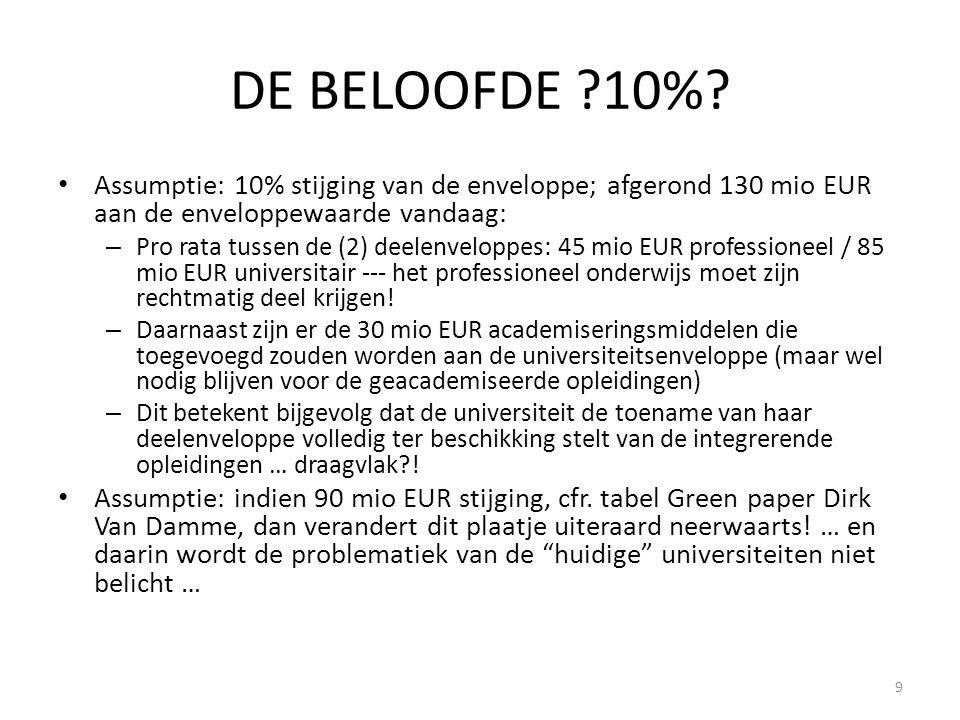 DE BELOOFDE 10%.