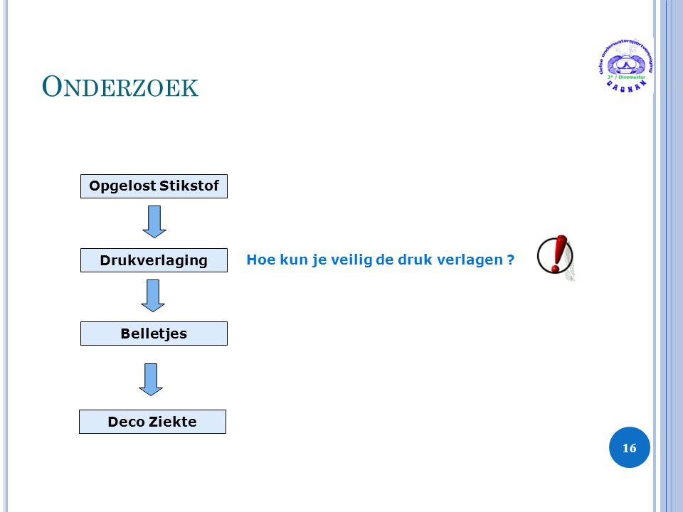 O NDERZOEK 16 Opgelost Stikstof Drukverlaging Belletjes Hoe kun je veilig de druk verlagen ? Deco Ziekte